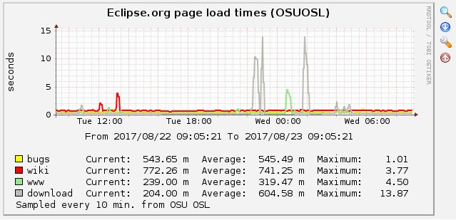 515596 – download eclipse org timeouts
